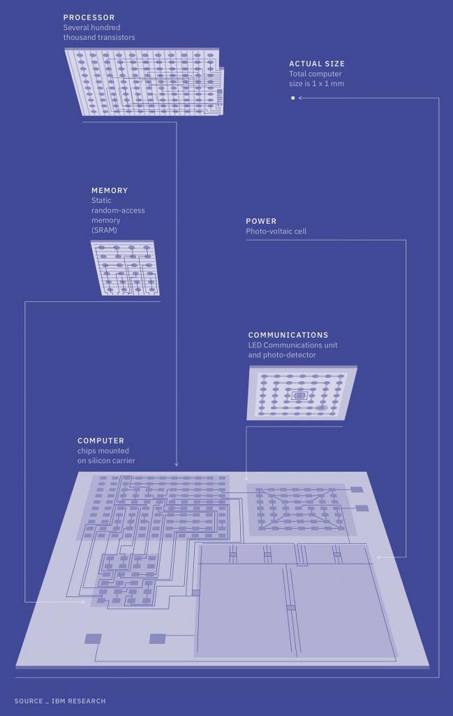 IBM computer più piccolo del mondo