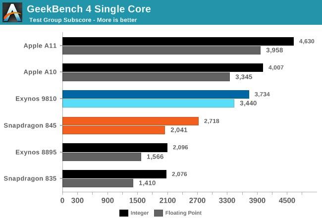 iPhone X VS Samsung S9 benchmark