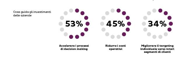 trend Deloitte ostacoli alla digital transformation