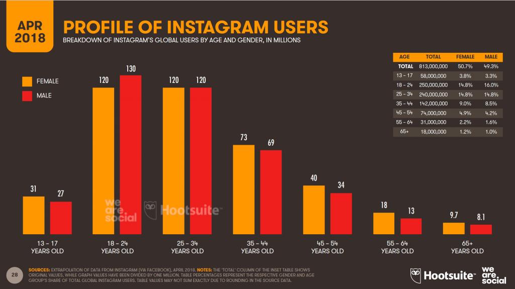 Statistiche social network 2018