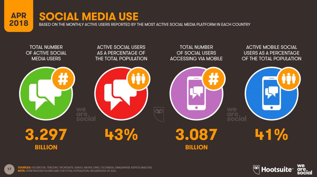 Statistiche Social Network 2018 Italia