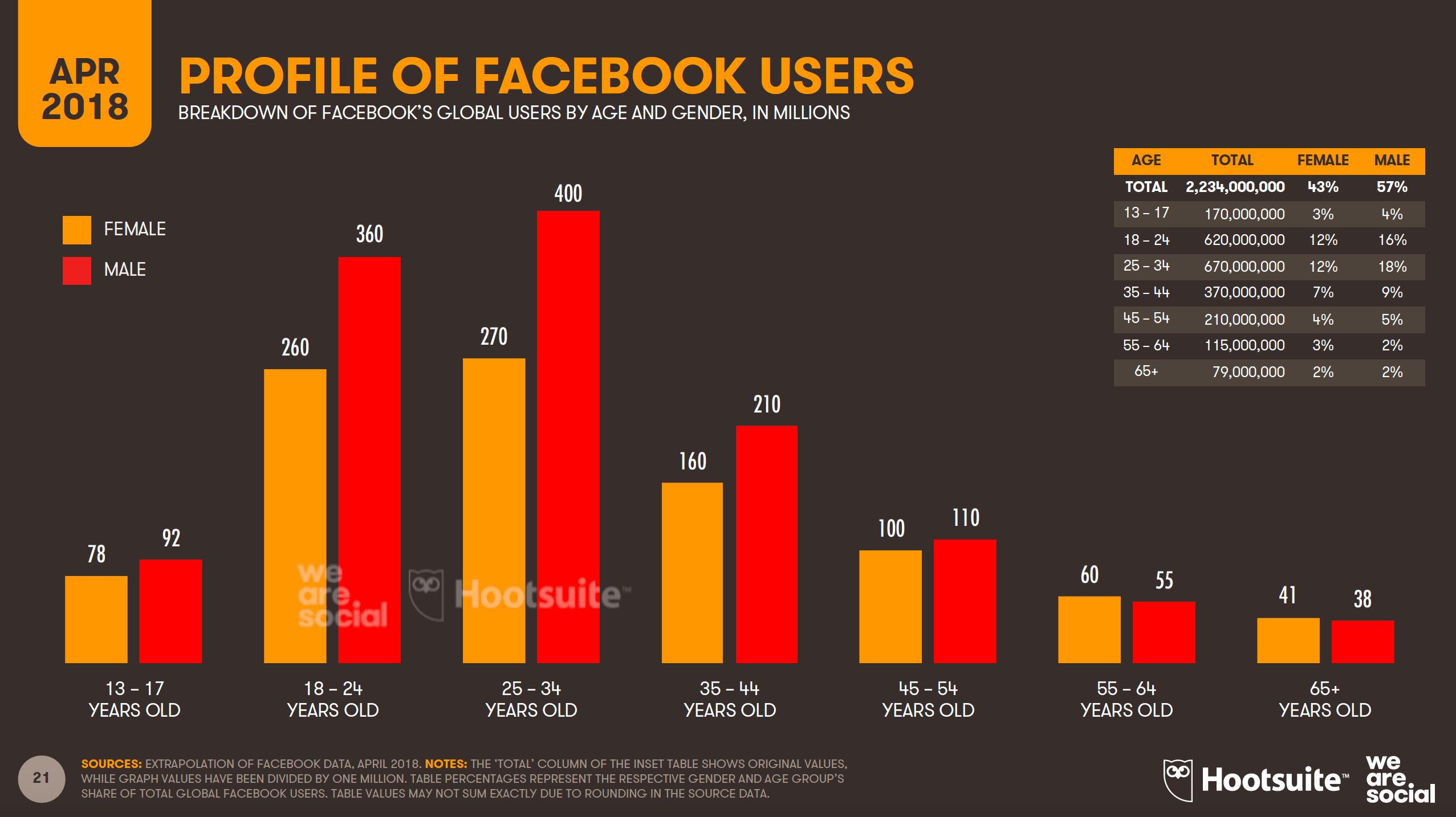 I giovani stanno abbandonando Facebook, sul serio