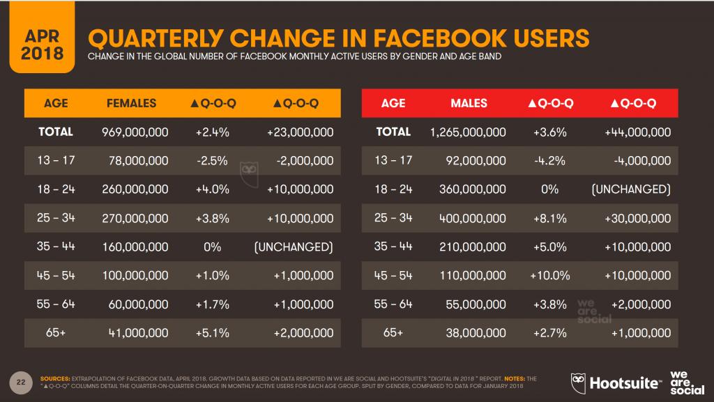 i giovani stanno abbandonando facebook