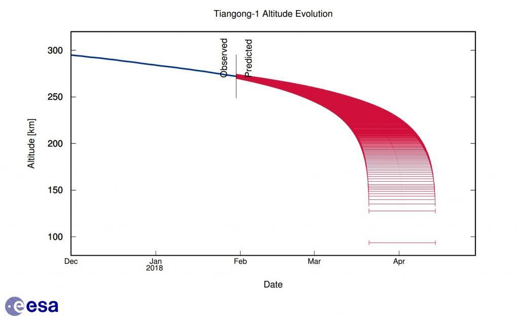 Stazione spaziale cinese quando cadrà Tiangong-1