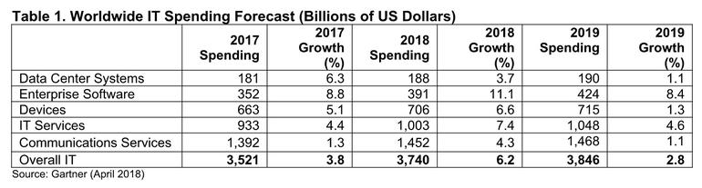 gartner spesa mondiale IT