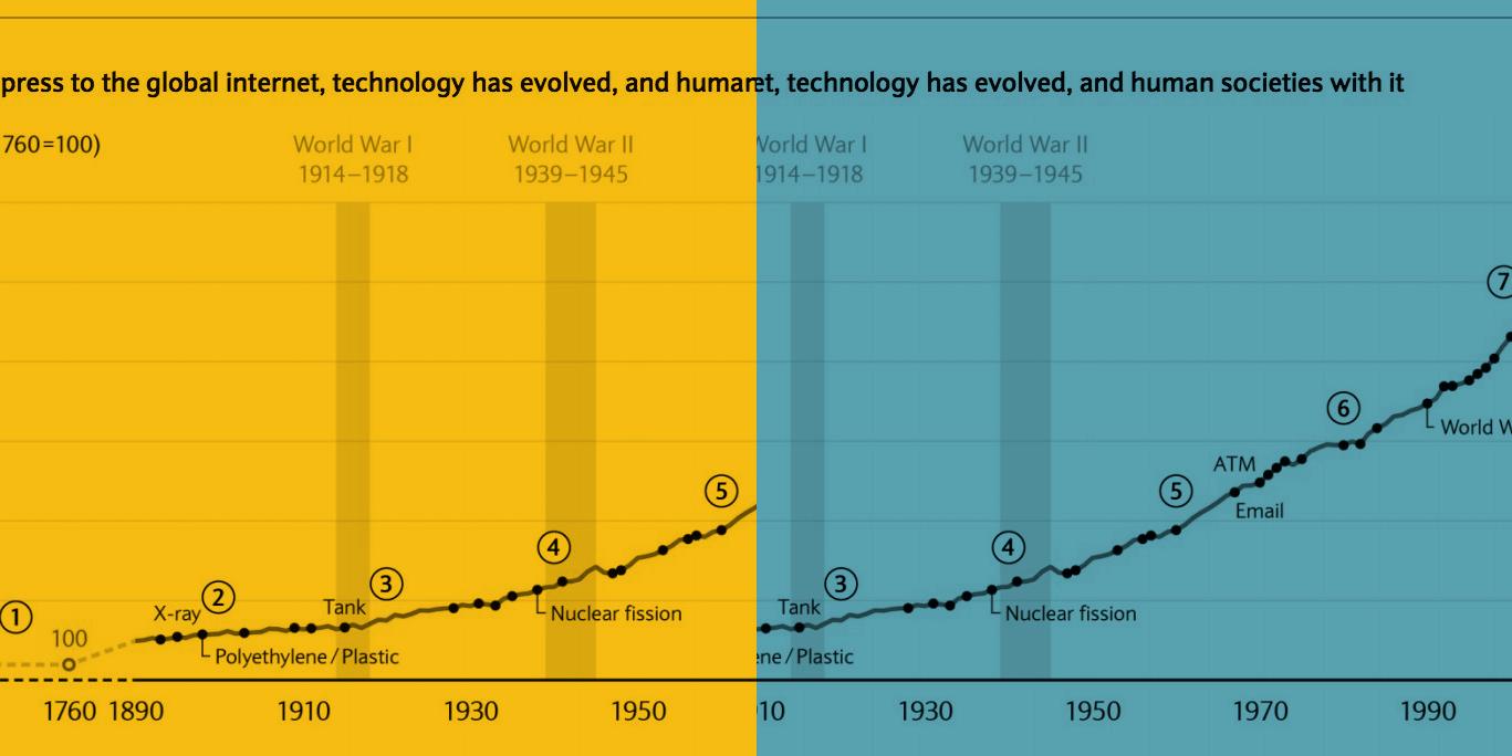 Come la tecnologia ha cambiato il mondo del lavoro negli ultimi 150 anni