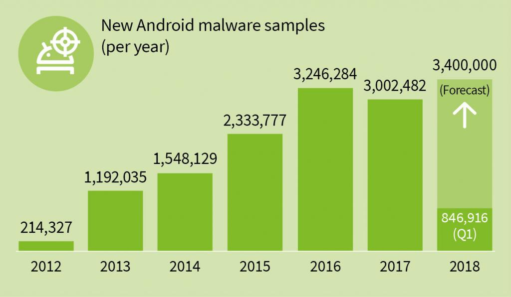 analisti g data sicurezza android