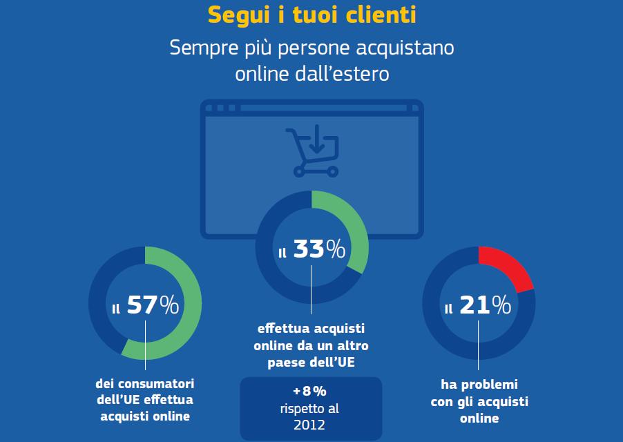 ODR (Online Dispute Resolution) per la risoluzione delle controversie di e-commerce
