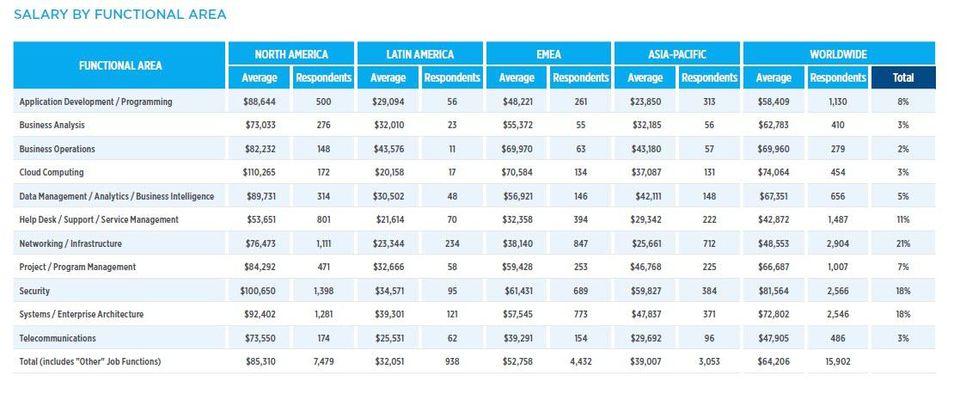 Report Global Knowledge : dove sono i lavori più pagati del 2018 settore IT