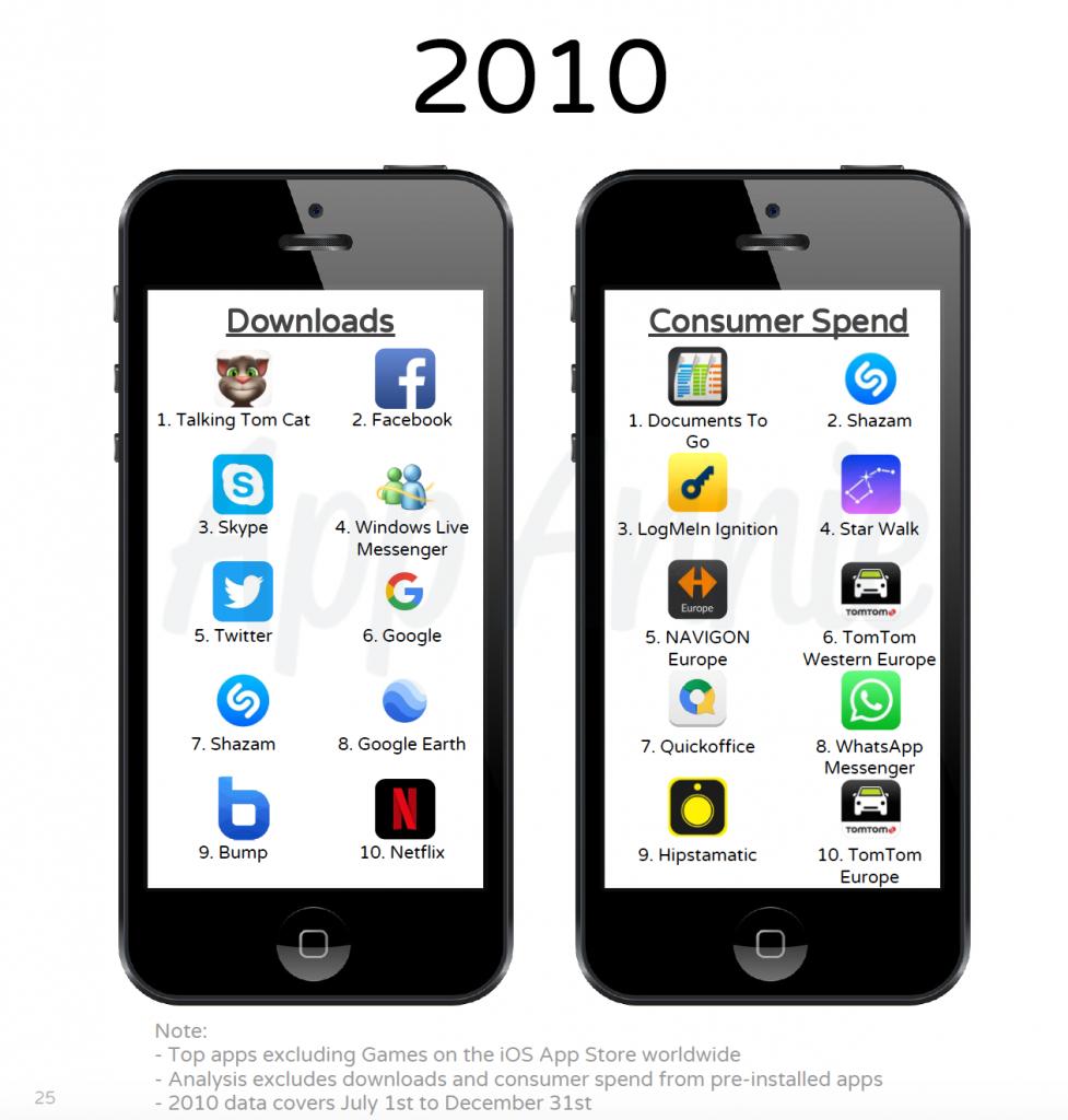 App più scaricate 2010