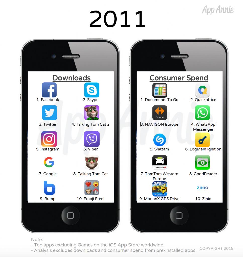 App più scaricate 2011