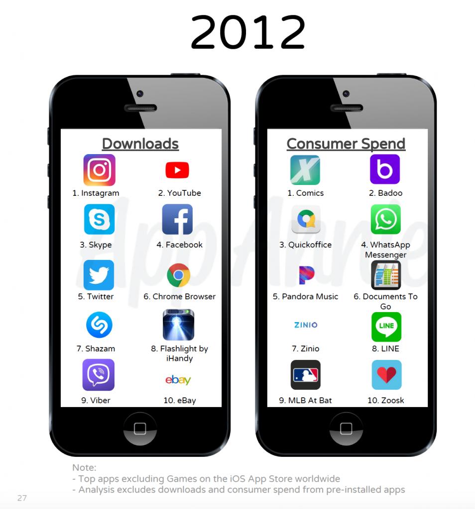 App più scaricate 2012