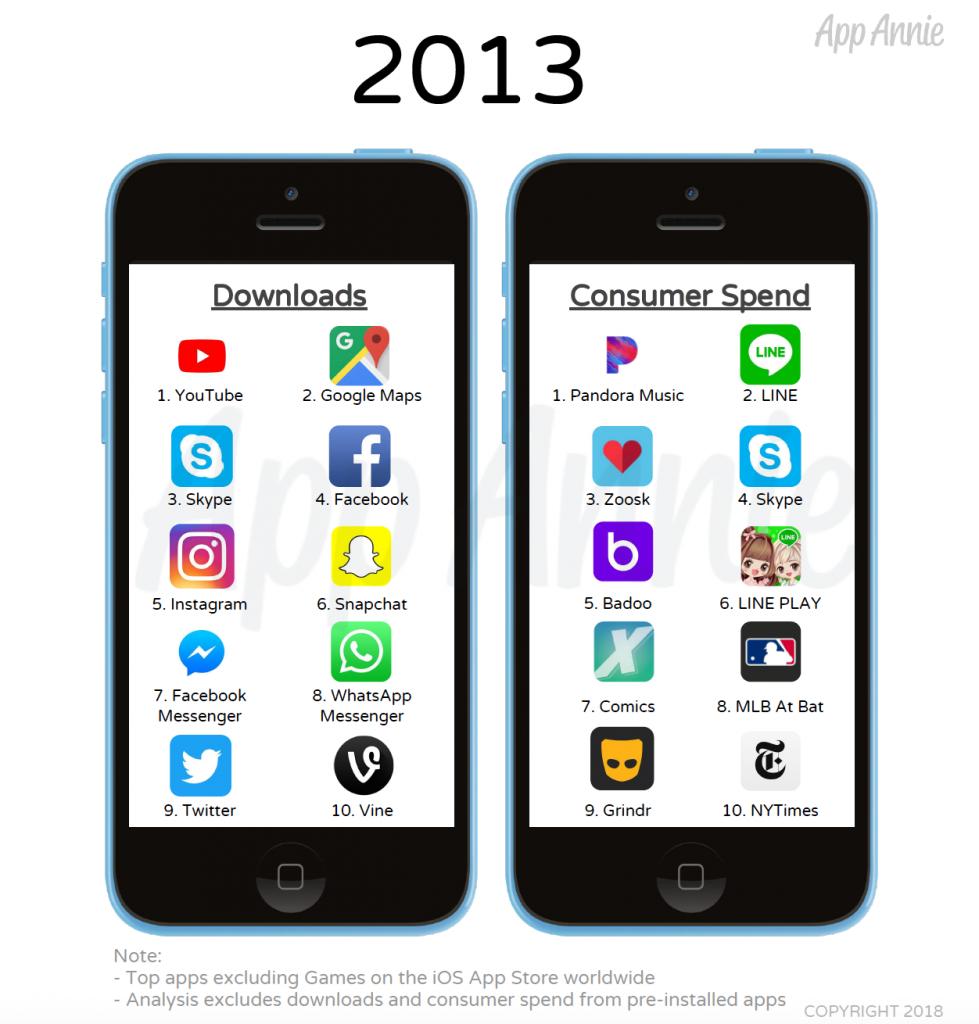 App più scaricate 2013