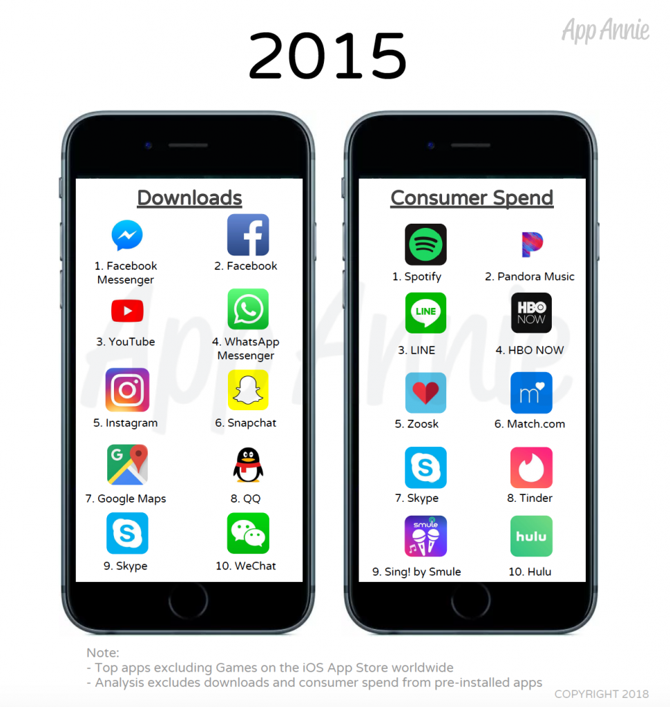 App più scaricate 2015
