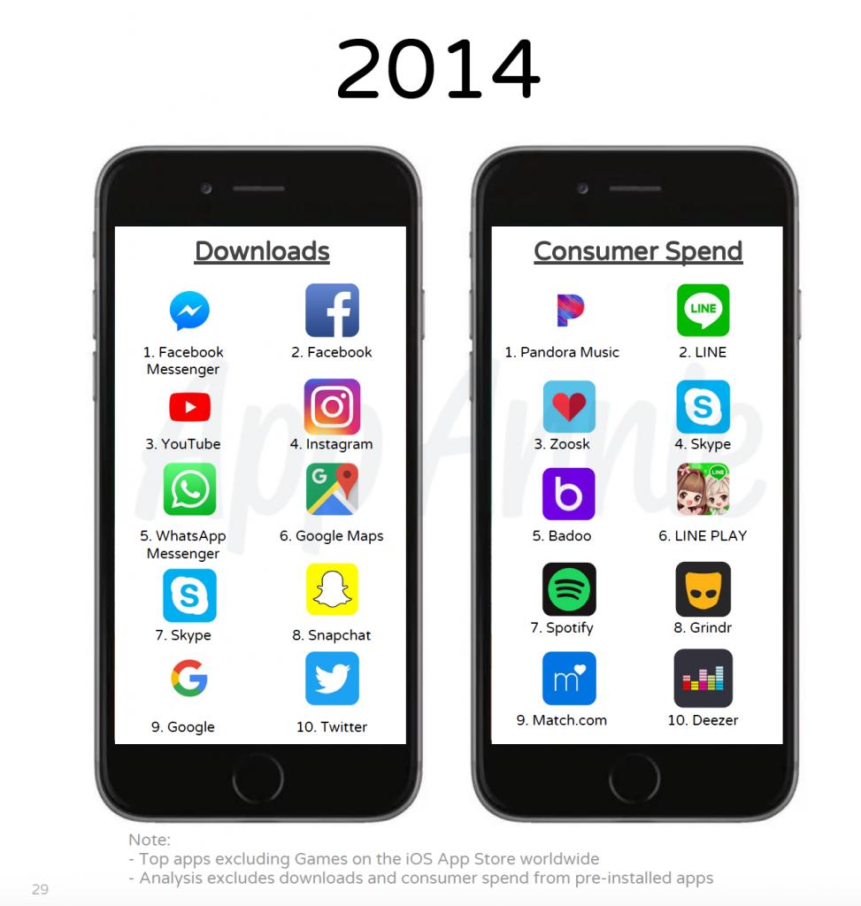 App più scaricate 2014