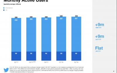 Twitter, gli utenti attivi scendono di 1 milione, i dati e l'andamento
