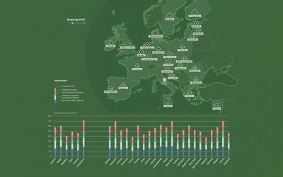 Classifica digitalizzazione DESI 2018: Italia tra le peggiori