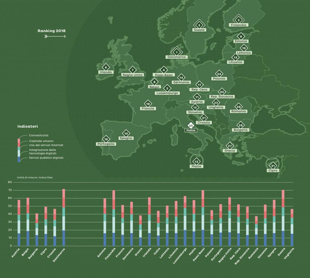 classifica digitalizzazione italia desi 2018