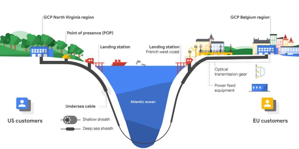 Dunant cavo sottomarino Google