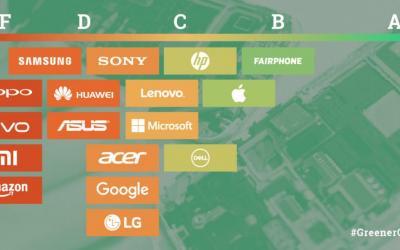 Le aziende più ecologiche del mondo secondo Greenpeace