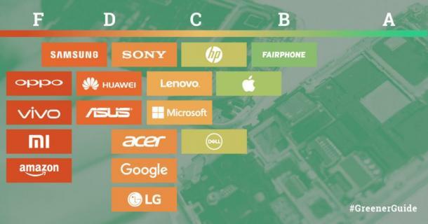 trend greenpeace aziende tech verdi prima fairphone