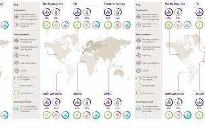Donne e lavoro , i numeri nel mondo di Grant Thornton 2018