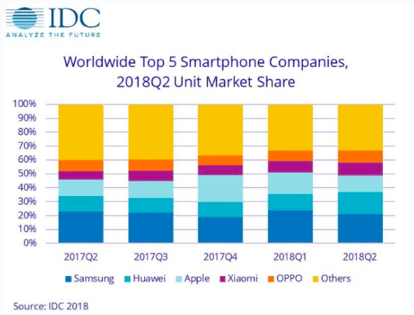 Vendite smartphone: Huawei sorpassa Apple