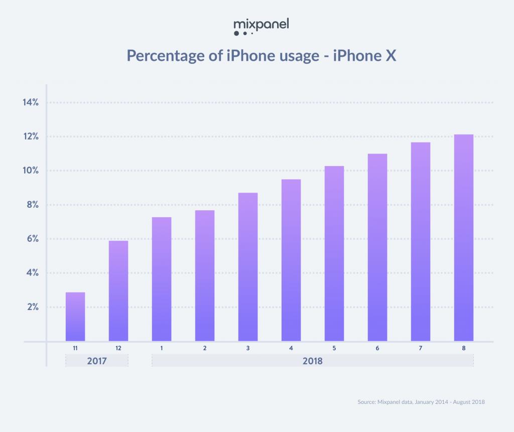 acquirenti di iPhone sono disposti a pagare di più
