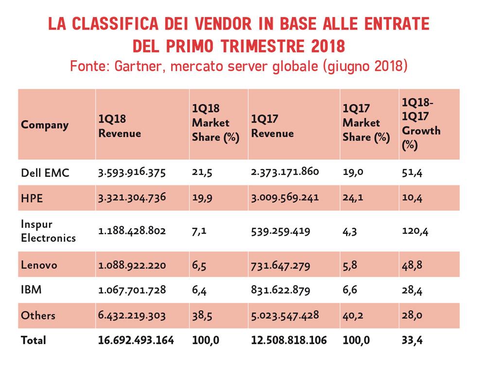 mercato server q1 2018
