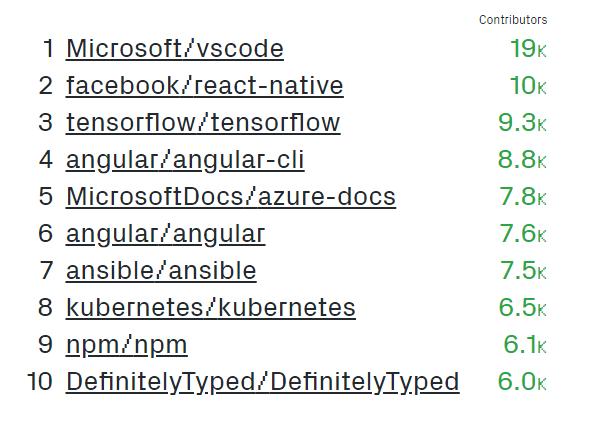 github linguaggi di programmazione