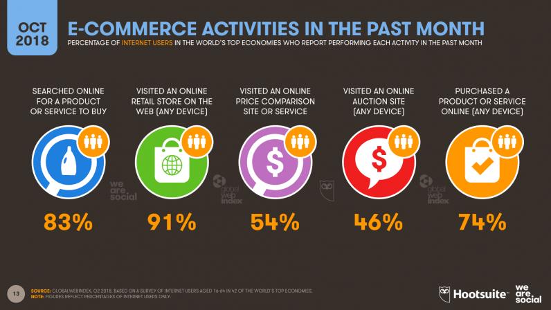 internet report Q4 2018 -Digital-Statshot-Slide13-E-Commerce