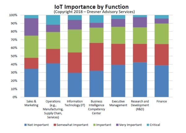 IoT-Importance-by-function-600x430