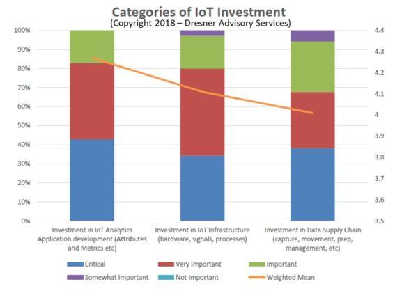 IoT investimenti