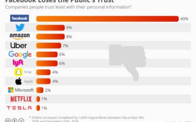Le aziende tecnologiche di cui la gente non si fida: Facebook in testa