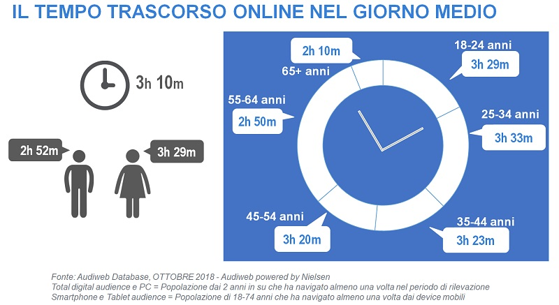 audiweb dati italiani online ottobre 2018
