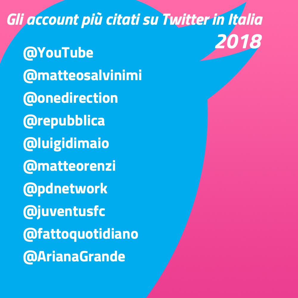 Twitter 2018: gli account più citati