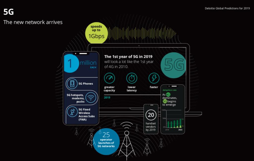 Previsione Tecnologiche 2019