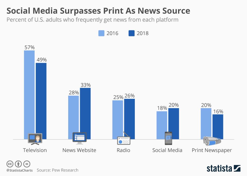 notizie americani preferiscono social
