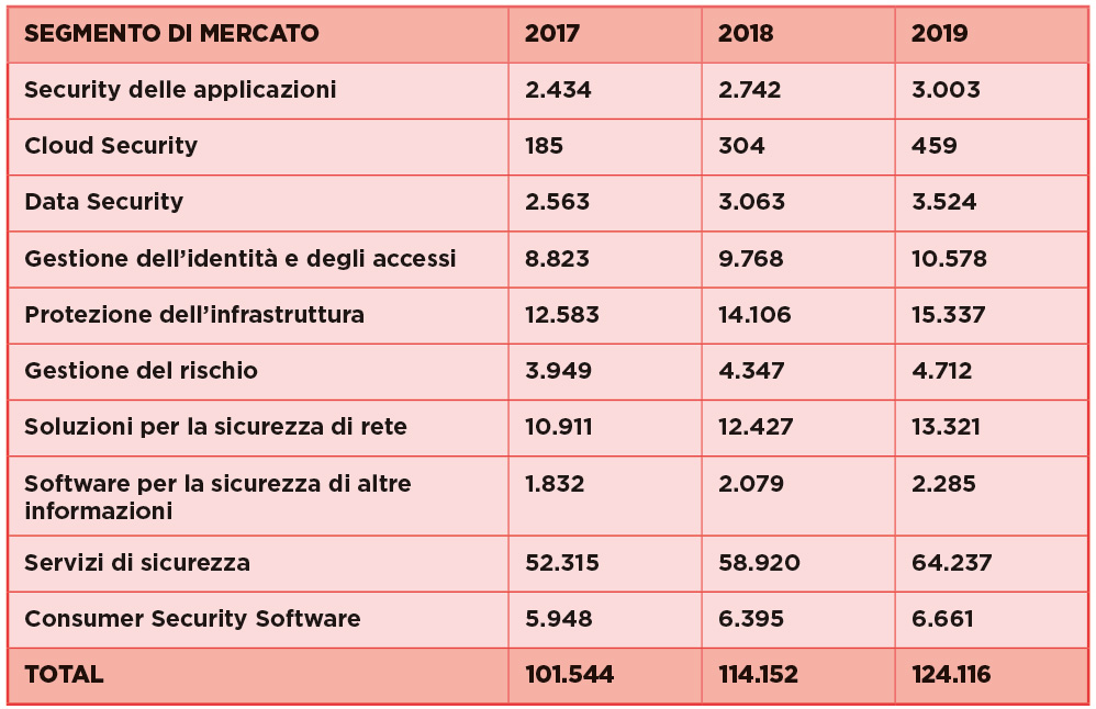 trend investimenti in security