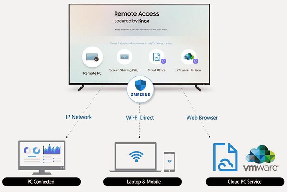 Smart-Tv-Samsung-controllo-smartphone-pc-