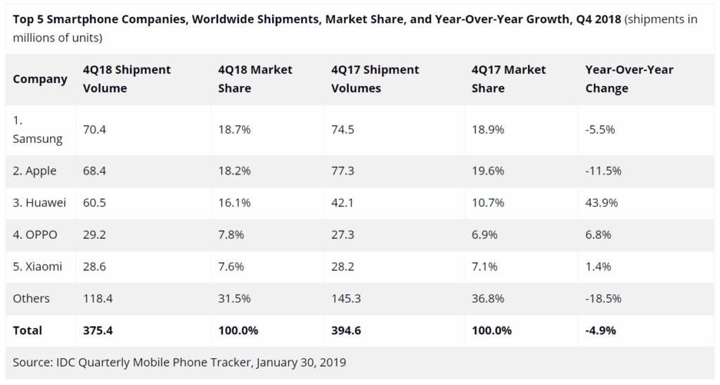 Top 5 produttori smartphone