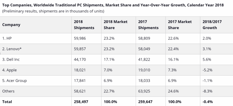 idc mercato pc 2018