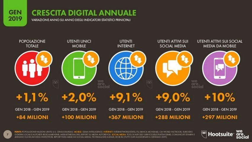 Crescita Digital Annuale