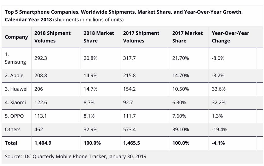 Quote di Mercato smartphone 2018 IDC