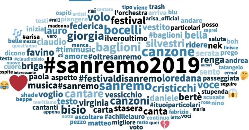 Sanremo 2019 dati Social