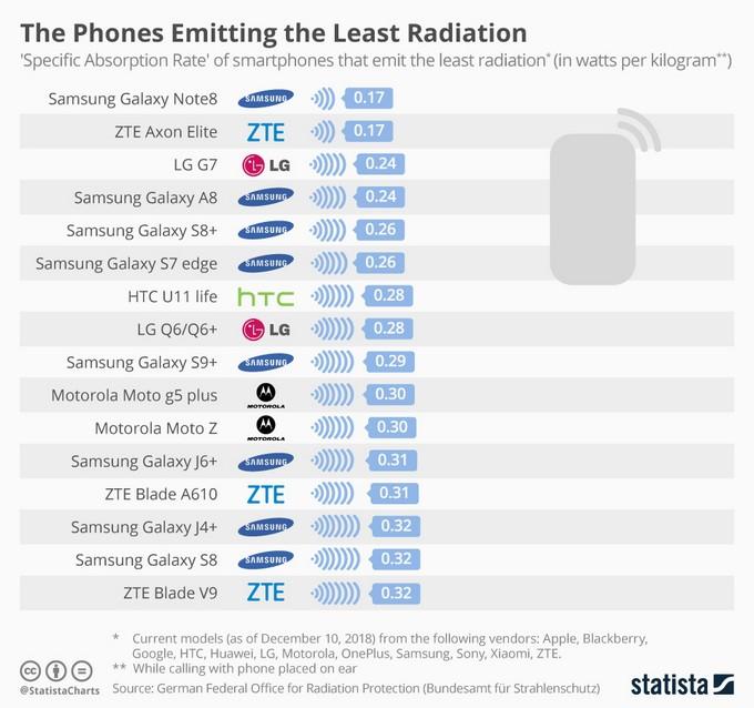 Smartphone meno radioattivi