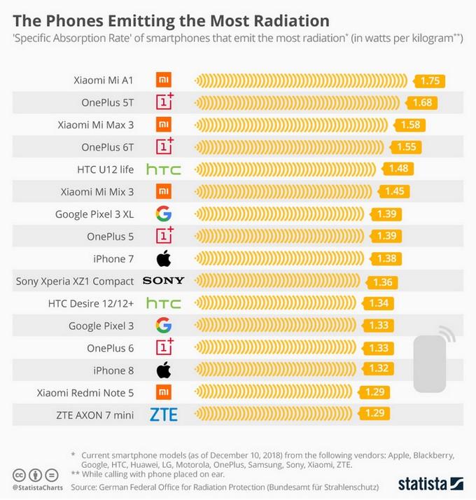 Smartphone più radioattivi