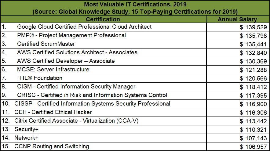 elenco-certificazioni-it-piu-pagate