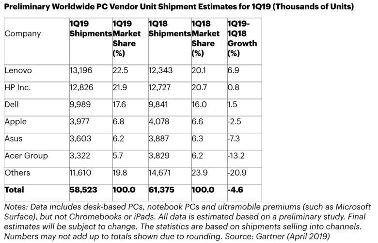 dati crescita vendita pc