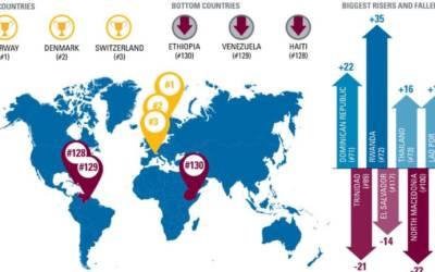 Indice di resilienza: i Paesi migliori e peggiori per le imprese, Italia al 31° posto